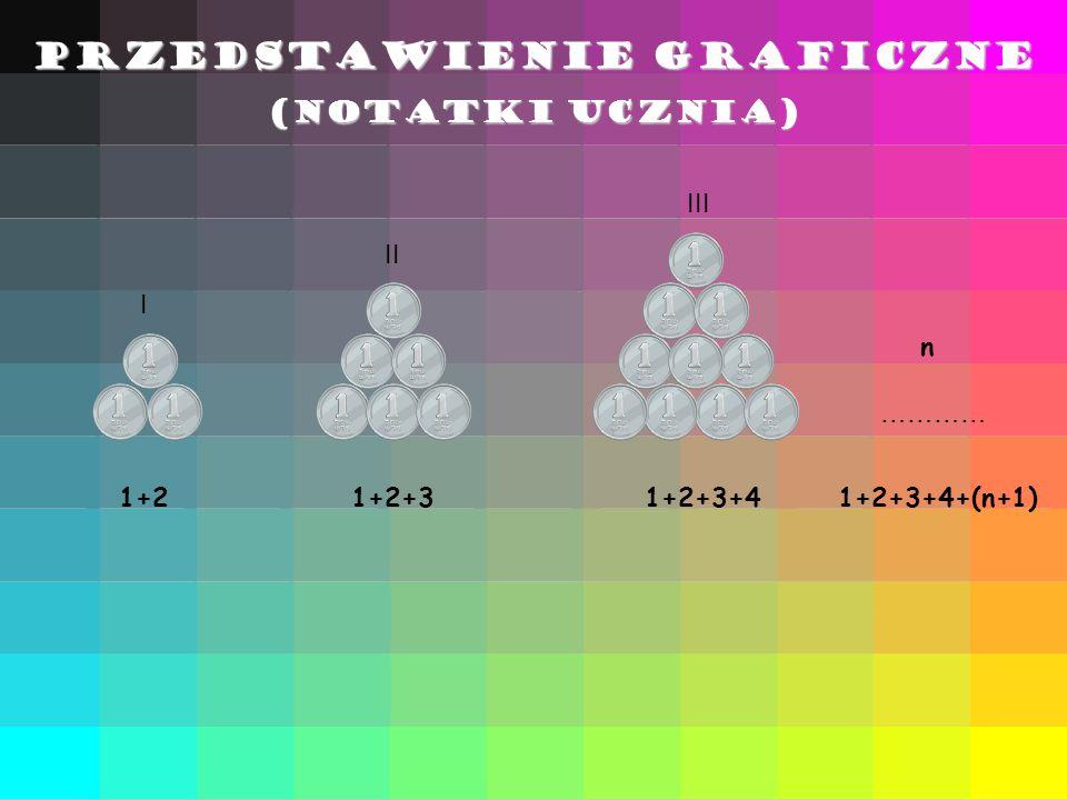 1+21+2+31+2+3+4 I II III ………… n 1+2+3+4+(n+1) PRZEDSTAWIENIE GRAFICZNE (notatki ucznia)