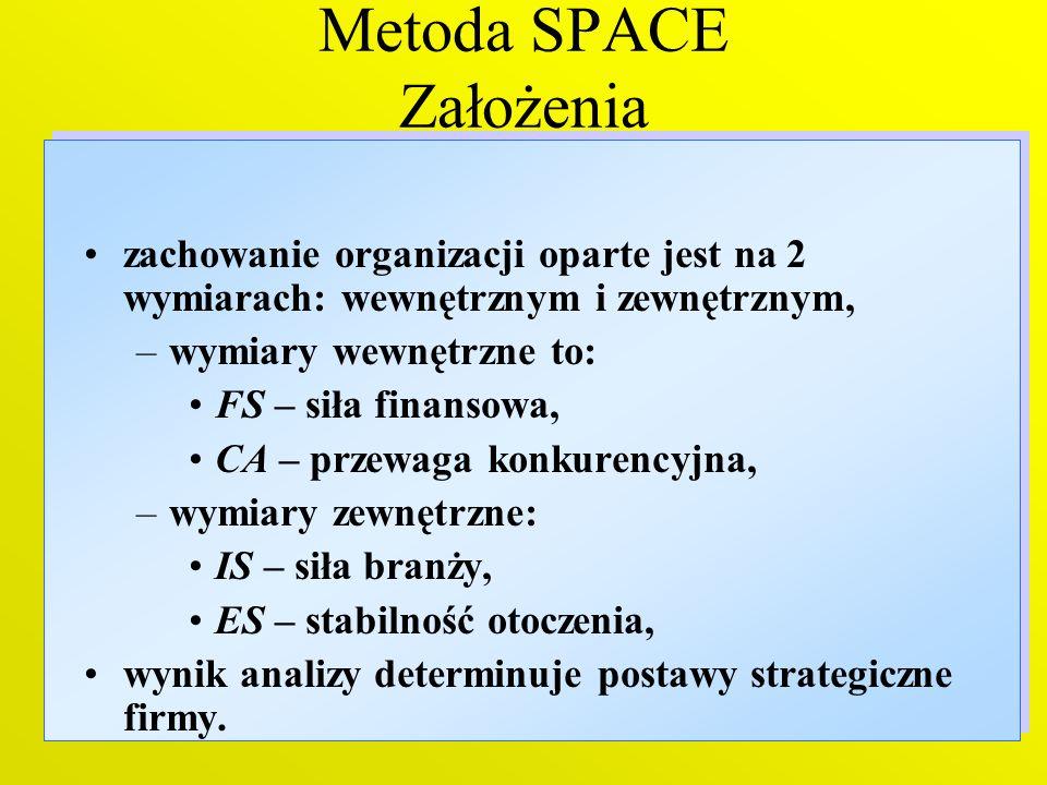 10 Metoda SPACE Założenia zachowanie organizacji oparte jest na 2 wymiarach: wewnętrznym i zewnętrznym, –wymiary wewnętrzne to: FS – siła finansowa, C