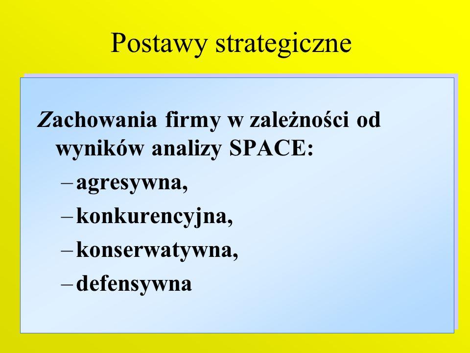 11 Postawy strategiczne Zachowania firmy w zależności od wyników analizy SPACE: –agresywna, –konkurencyjna, –konserwatywna, –defensywna