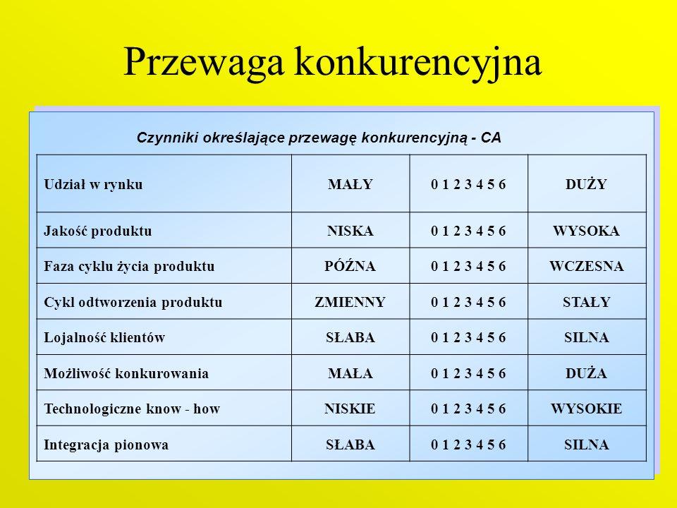 14 Przewaga konkurencyjna Czynniki określające przewagę konkurencyjną - CA Udział w rynkuMAŁY0 1 2 3 4 5 6DUŻY Jakość produktuNISKA0 1 2 3 4 5 6WYSOKA