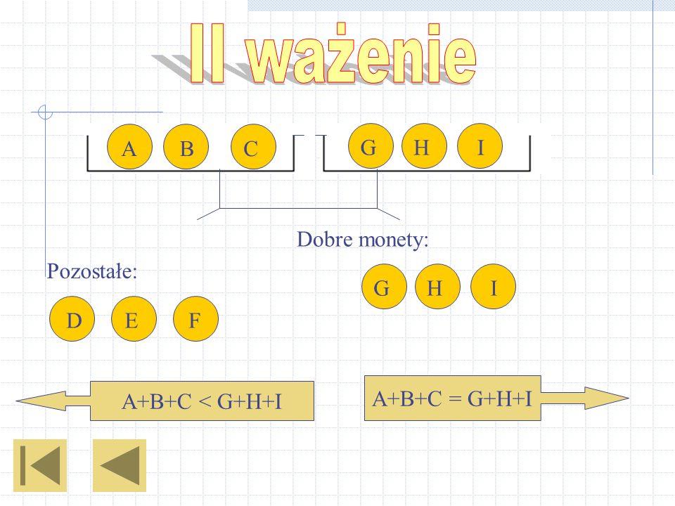 Dobre monety: A+B+C = G+H+I A+B+C < G+H+I ABC IHG DEF IHG Pozostałe:
