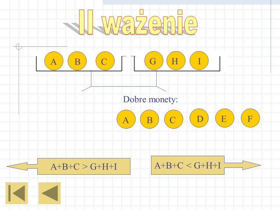Dobre monety: A+B+C < G+H+I A+B+C > G+H+I ABC IHG ABCDEF
