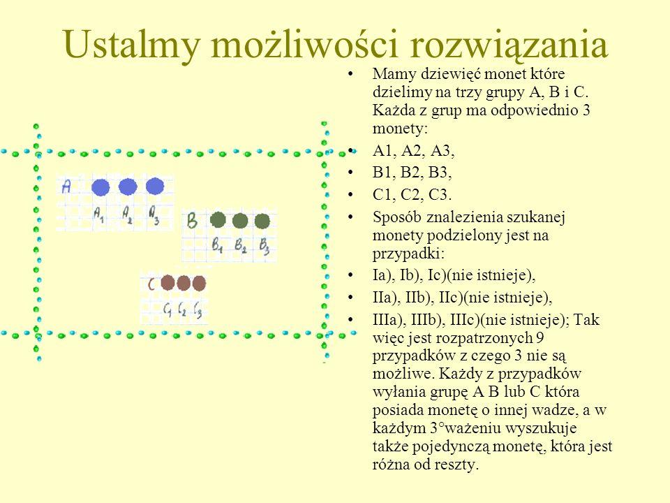 Oto możliwości wagi monety: Jest 18 możliwości wagi szukanej monety: 1.A1-lżejsza od reszty; przypadek IIb); 2.A1-cięższa od reszty; przypadek IIIb); 3.A2-lżejsza od reszty; przypadek IIb); 4.A2-cięższa od reszty; przypadek IIIb); 5.A3-lżejsza od reszty; przypadek IIb); 6.A3-cięższa od reszty; przypadek IIIb); 7.B1-lżejsza od reszty; przypadek IIIa); 8.B1-cięższa od reszty; przypadek IIa); 9.B2-lżejsza od reszty; przypadek IIIa); 10.B2-cięższa od reszty; przypadek IIa); 11.B3-lżejsza od reszty; przypadek IIIa); 12.B3-cięższa od reszty; przypadek IIa); 13.C1-lżejsza od reszty; przypadek Ia); 14.C1-cięższa od reszty; przypadek Ib); 15.C2-lżejsza od reszty; przypadek Ia); 16.C2-cięższa od reszty; przypadek Ib); 17.C3-lżejsza od reszty; przypadek Ia); 18.C3-cięższa od reszty; przypadek Ib);
