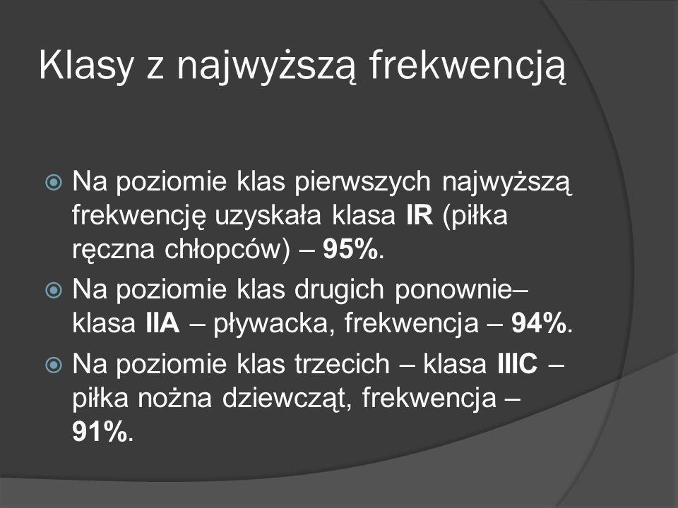 Klasy z najwyższą frekwencją Na poziomie klas pierwszych najwyższą frekwencję uzyskała klasa IR (piłka ręczna chłopców) – 95%. Na poziomie klas drugic