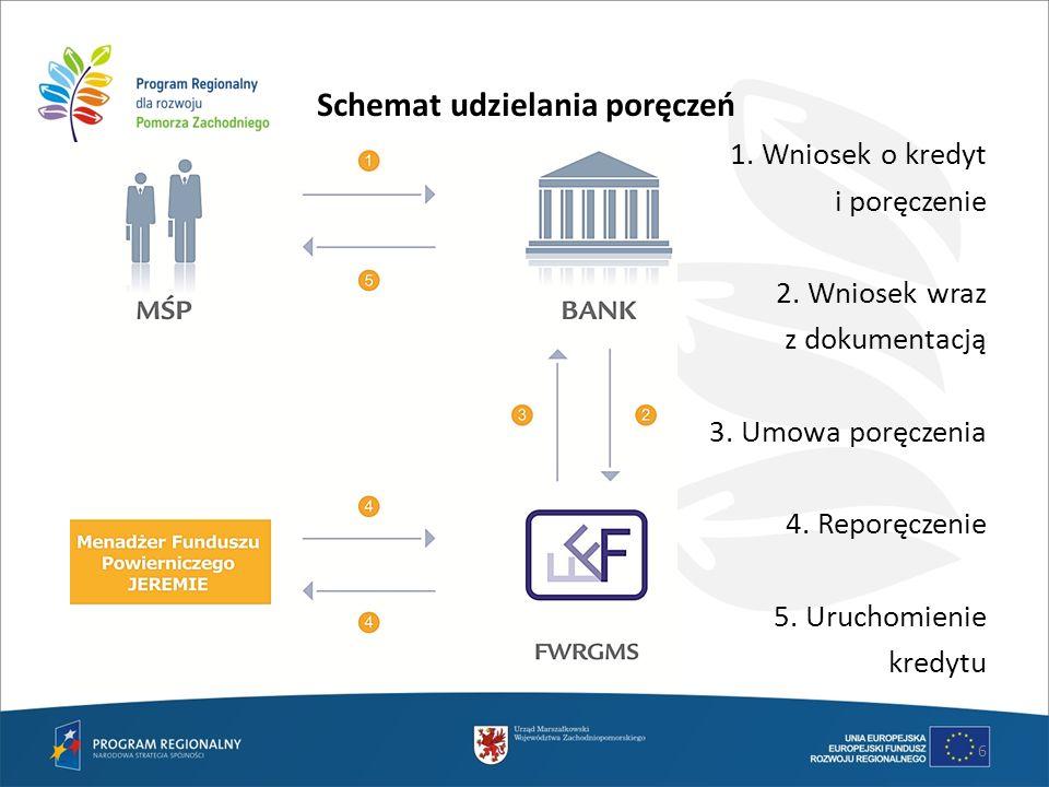 Schemat udzielania poręczeń 1. Wniosek o kredyt i poręczenie 2. Wniosek wraz z dokumentacją 3. Umowa poręczenia 4. Reporęczenie 5. Uruchomienie kredyt