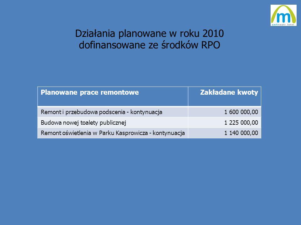 Działania planowane w roku 2010 dofinansowane ze środków RPO Planowane prace remontoweZakładane kwoty Remont i przebudowa podscenia - kontynuacja1 600