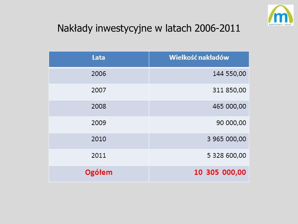 Nakłady inwestycyjne w latach 2006-2011 LataWielkość nakładów 2006144 550,00 2007311 850,00 2008465 000,00 200990 000,00 20103 965 000,00 20115 328 60