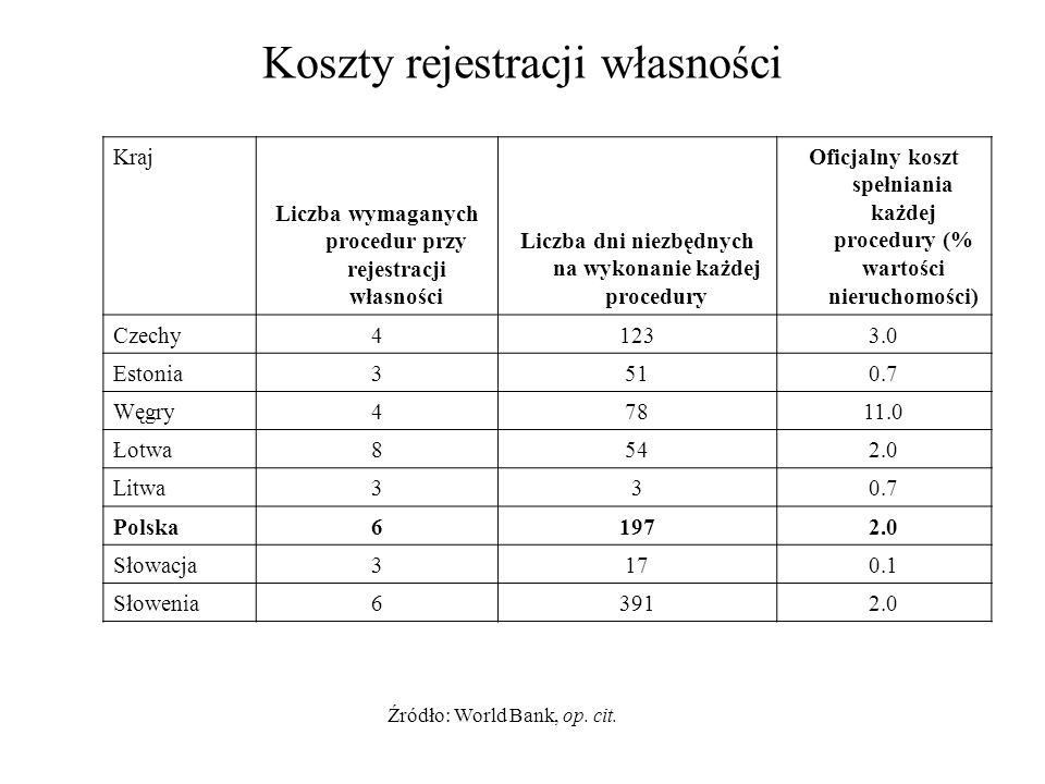 Koszty rejestracji własności Kraj Liczba wymaganych procedur przy rejestracji własności Liczba dni niezbędnych na wykonanie każdej procedury Oficjalny