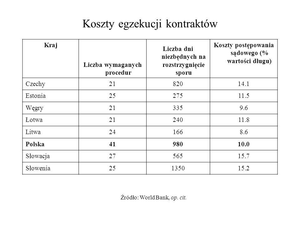 Koszty egzekucji kontraktów Kraj Liczba wymaganych procedur Liczba dni niezbędnych na rozstrzygnięcie sporu Koszty postępowania sądowego (% wartości d