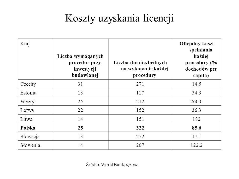 Koszty uzyskania licencji Kraj Liczba wymaganych procedur przy inwestycji budowlanej Liczba dni niezbędnych na wykonanie każdej procedury Oficjalny ko