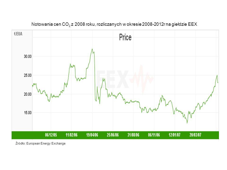 Notowania cen CO 2 z 2008 roku, rozliczanych w okresie 2008-2012r na giełdzie EEX Źródło: European Energy Exchange