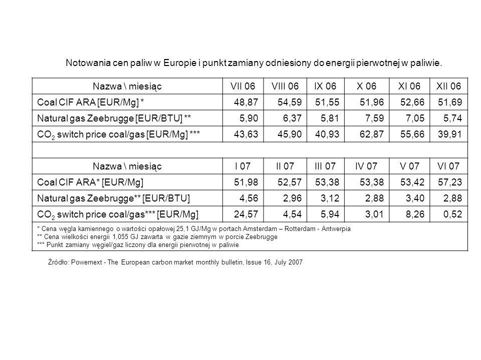 Notowania cen paliw w Europie i punkt zamiany odniesiony do energii pierwotnej w paliwie. Nazwa \ miesiącVII 06VIII 06IX 06X 06XI 06XII 06 Coal CIF AR