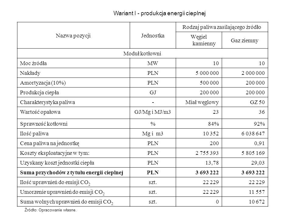 Wariant I - produkcja energii cieplnej Nazwa pozycjiJednostka Rodzaj paliwa zasilającego źródło Węgiel kamienny Gaz ziemny Moduł kotłowni Moc źródłaMW