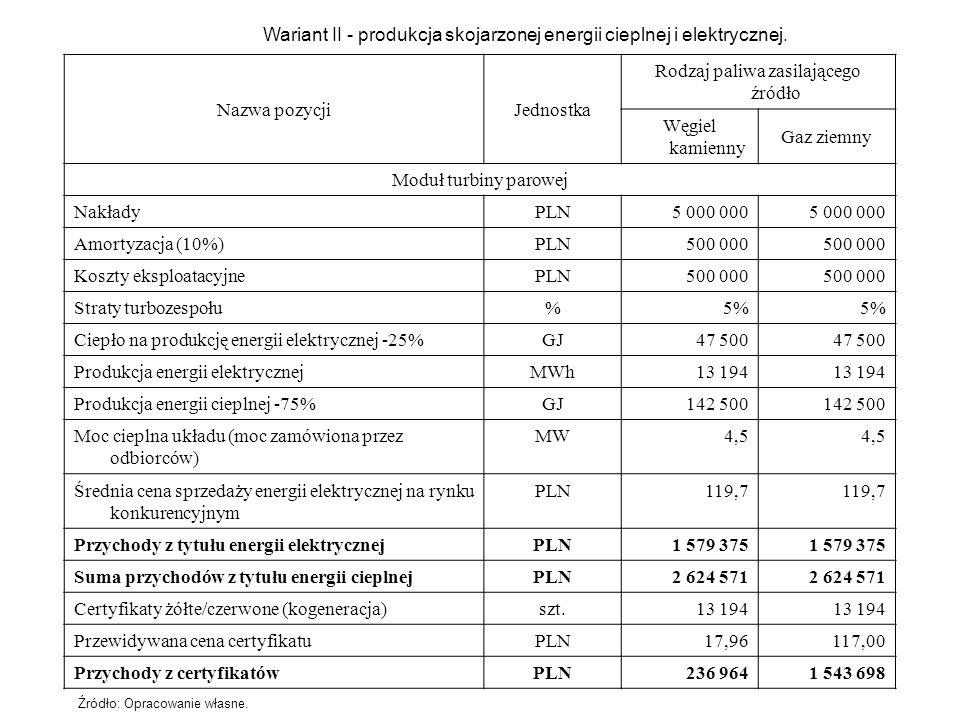 Wariant II - produkcja skojarzonej energii cieplnej i elektrycznej. Nazwa pozycjiJednostka Rodzaj paliwa zasilającego źródło Węgiel kamienny Gaz ziemn