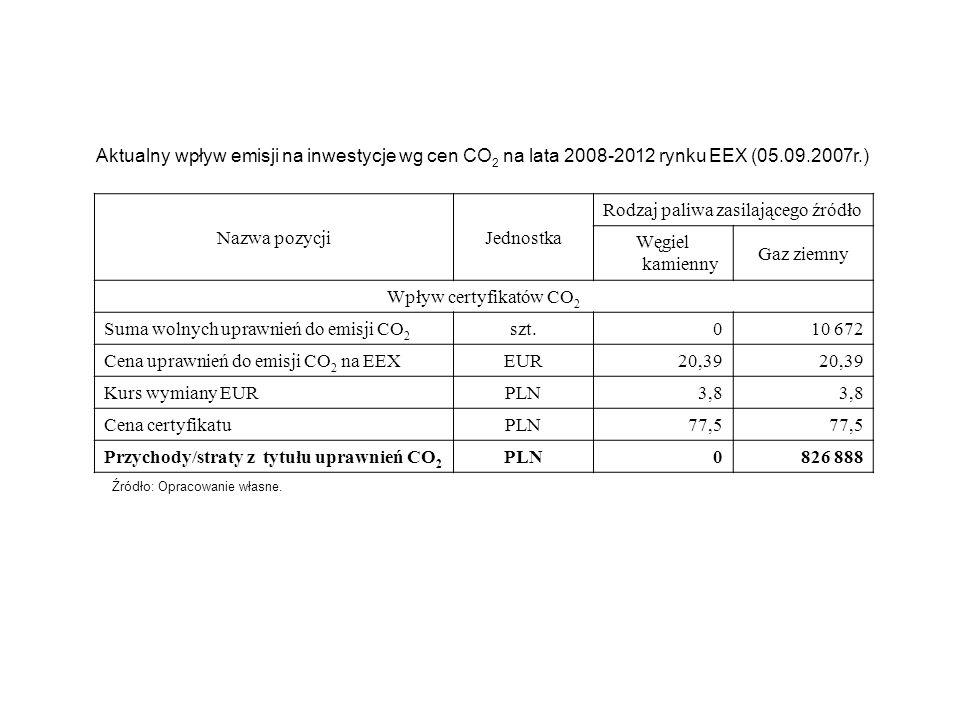 Aktualny wpływ emisji na inwestycje wg cen CO 2 na lata 2008-2012 rynku EEX (05.09.2007r.) Źródło: Opracowanie własne. Nazwa pozycjiJednostka Rodzaj p