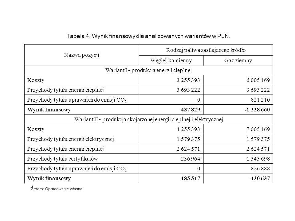 Nazwa pozycji Rodzaj paliwa zasilającego źródło Węgiel kamiennyGaz ziemny Wariant I - produkcja energii cieplnej Koszty3 255 3936 005 169 Przychody ty