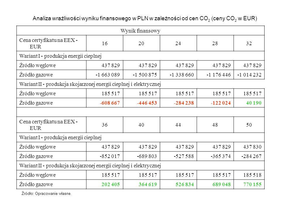 Analiza wrażliwości wyniku finansowego w PLN w zależności od cen CO 2 (ceny CO 2 w EUR) Wynik finansowy Cena certyfikatu na EEX - EUR 1620242832 Waria