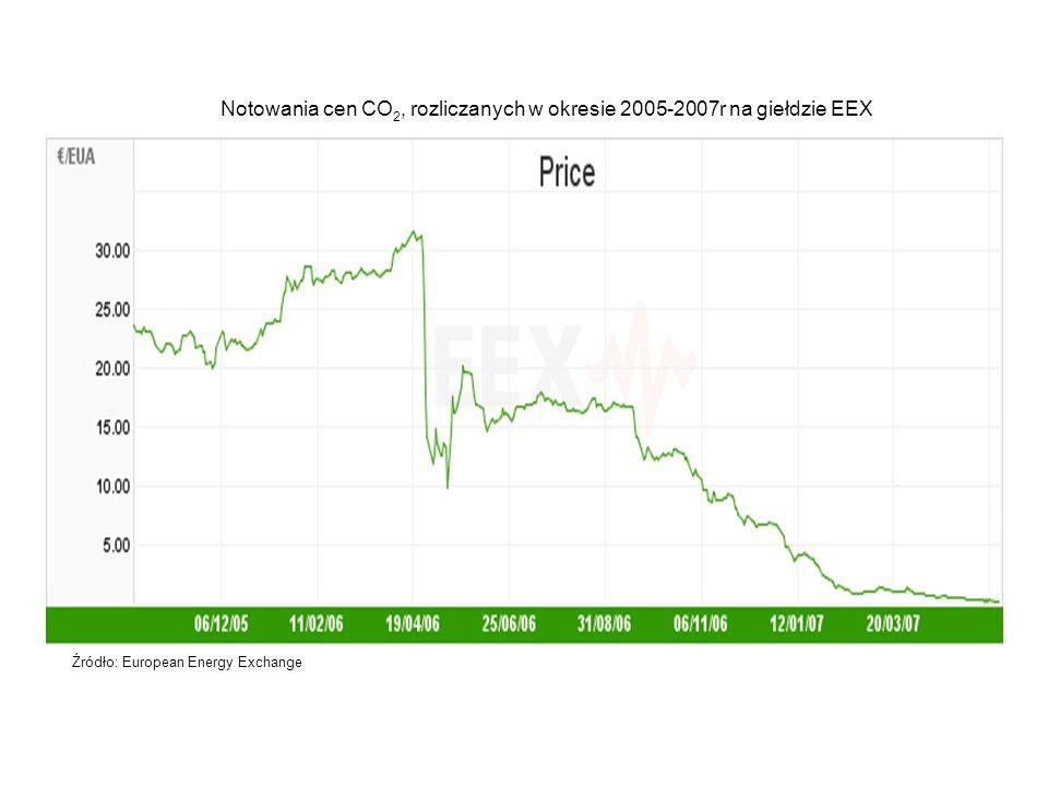 Notowania cen CO 2, rozliczanych w okresie 2005-2007r na giełdzie EEX Źródło: European Energy Exchange