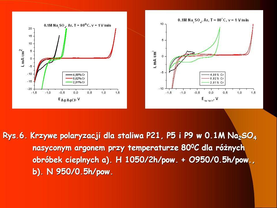 Rys.6. Krzywe polaryzacji dla staliwa P21, P5 i P9 w 0.1M Na 2 SO 4 nasyconym argonem przy temperaturze 80 0 C dla różnych nasyconym argonem przy temp