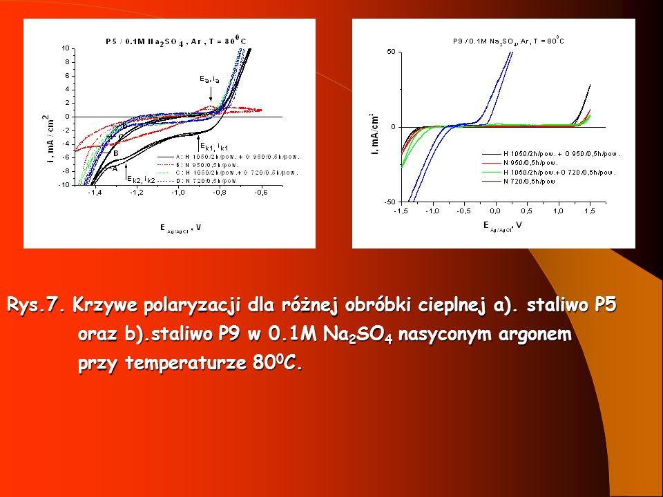 Rys.7. Krzywe polaryzacji dla różnej obróbki cieplnej a). staliwo P5 oraz b).staliwo P9 w 0.1M Na 2 SO 4 nasyconym argonem oraz b).staliwo P9 w 0.1M N