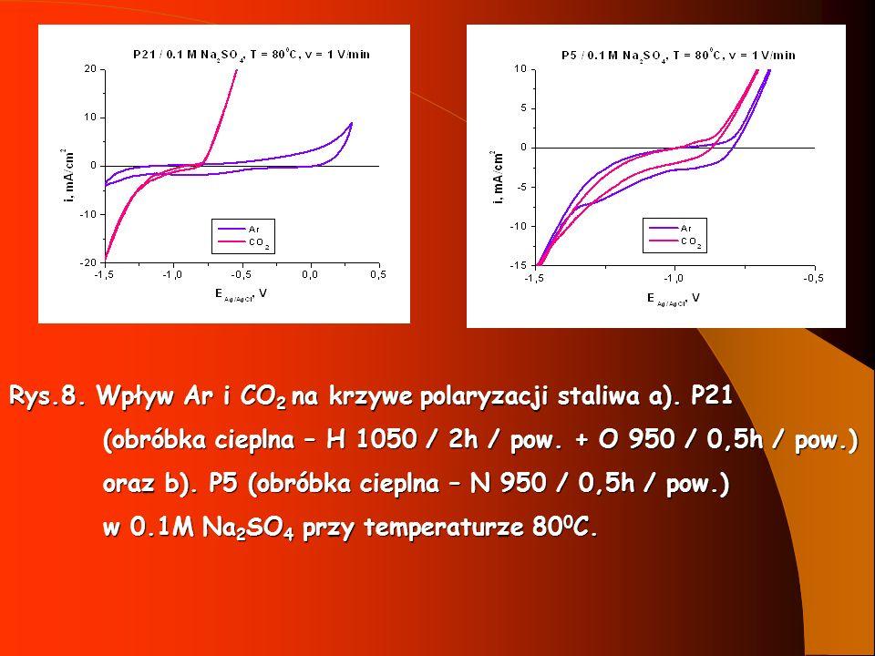 Rys.8. Wpływ Ar i CO 2 na krzywe polaryzacji staliwa a). P21 (obróbka cieplna – H 1050 / 2h / pow. + O 950 / 0,5h / pow.) (obróbka cieplna – H 1050 /