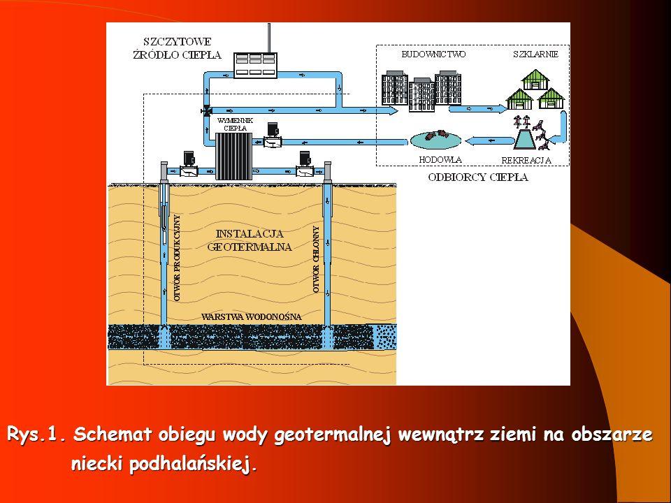 Rys.1. Schemat obiegu wody geotermalnej wewnątrz ziemi na obszarze niecki podhalańskiej. niecki podhalańskiej.