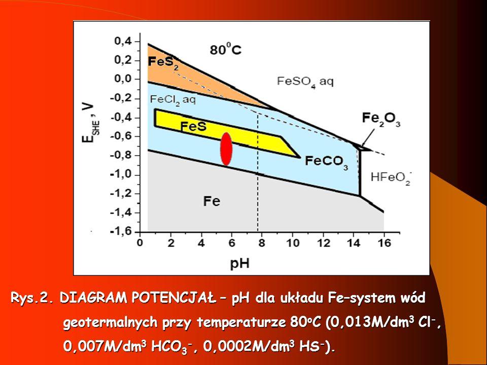 Rys.2. DIAGRAM POTENCJAŁ – pH dla układu Fe–system wód Rys.2. DIAGRAM POTENCJAŁ – pH dla układu Fe–system wód geotermalnych przy temperaturze 80 o C (