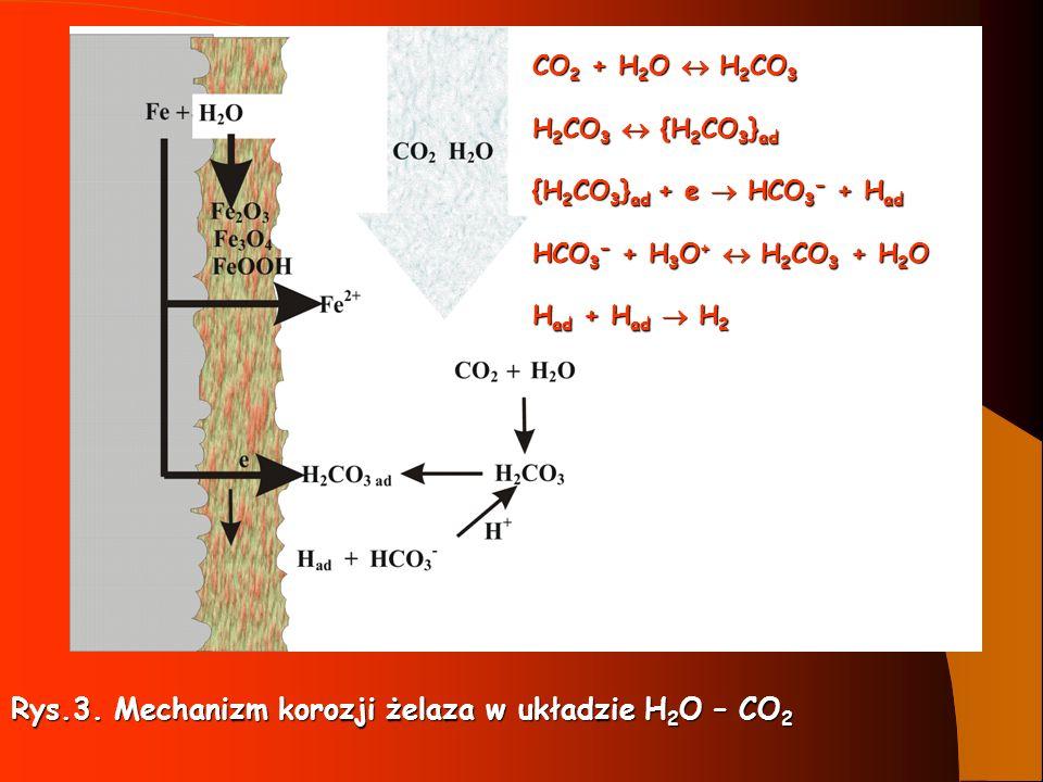 Rys.3. Mechanizm korozji żelaza w układzie H 2 O – CO 2 CO 2 + H 2 O H 2 CO 3 H 2 CO 3 {H 2 CO 3 } ad {H 2 CO 3 } ad + e HCO 3 + H ad HCO 3 + H 3 O +