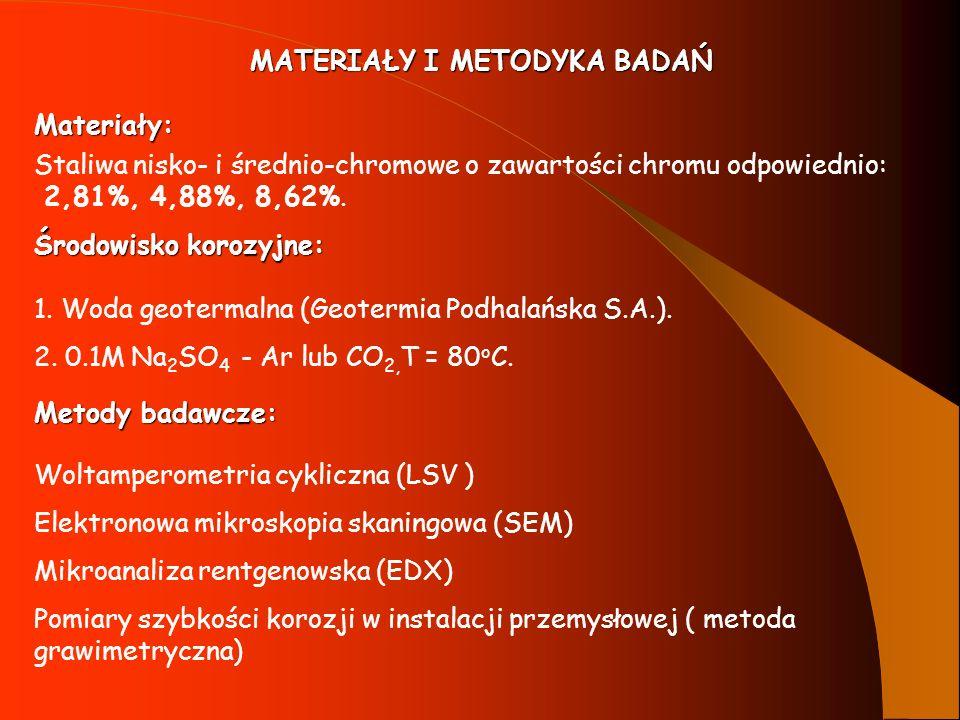 MATERIAŁY I METODYKA BADAŃ Materiały: Staliwa nisko- i średnio-chromowe o zawartości chromu odpowiednio: 2,81%, 4,88%, 8,62%. Środowisko korozyjne: 1.
