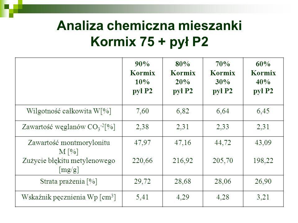 Analiza chemiczna mieszanki Kormix 75 + pył P2 90% Kormix 10% pył P2 80% Kormix 20% pył P2 70% Kormix 30% pył P2 60% Kormix 40% pył P2 Wilgotność całk