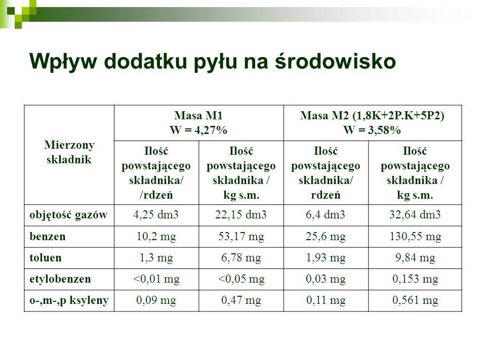 Wpływ dodatku pyłu na środowisko Mierzony składnik Masa M1 W = 4,27% Masa M2 (1,8K+2P.K+5P2) W = 3,58% Ilość powstającego składnika/ /rdzeń Ilość pows