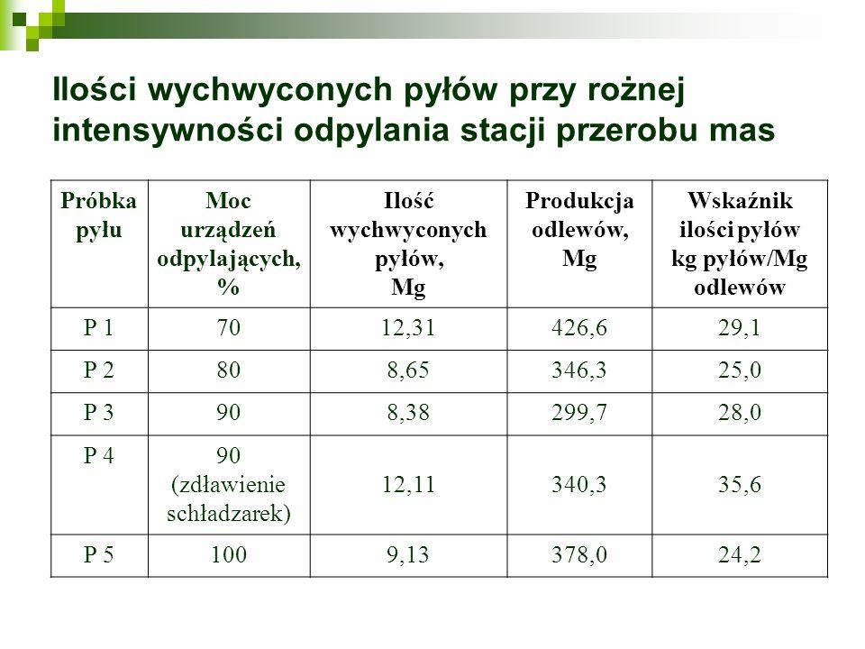 Ilości wychwyconych pyłów przy rożnej intensywności odpylania stacji przerobu mas Próbka pyłu Moc urządzeń odpylających, % Ilość wychwyconych pyłów, M