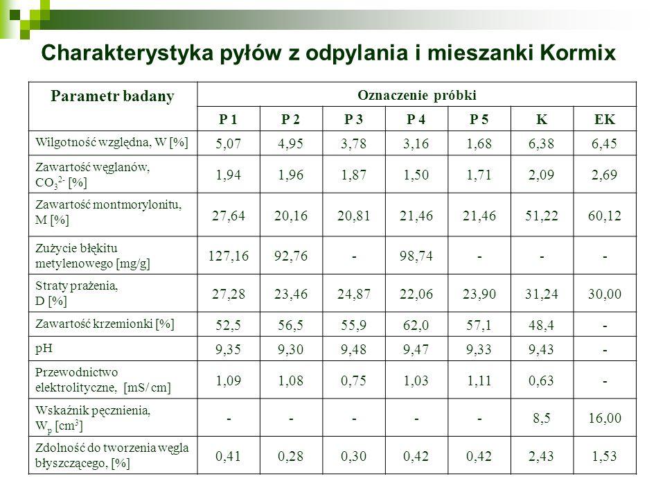 Charakterystyka pyłów z odpylania i mieszanki Kormix Parametr badany Oznaczenie próbki P 1P 2P 3P 4P 5KEK Wilgotność względna, W [%] 5,074,953,783,161