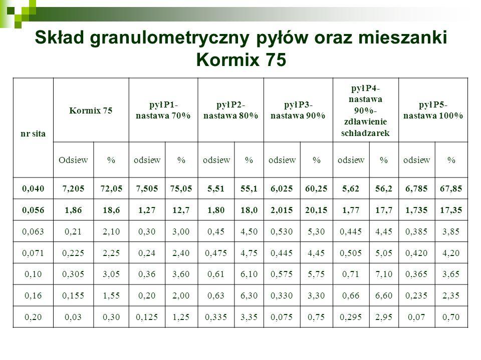 Skład granulometryczny pyłów oraz mieszanki Kormix 75 nr sita Kormix 75 pył P1- nastawa 70% pył P2- nastawa 80% pył P3- nastawa 90% pył P4- nastawa 90