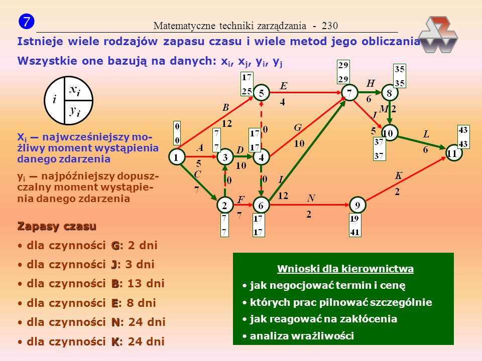 Matematyczne techniki zarządzania - 229 (metoda ścieżki krytycznej CPM) Szukanie najdłuższej drogi (metoda ścieżki krytycznej CPM) Przykład 49. Zorgan