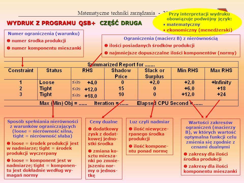 Matematyczne techniki zarządzania - 218 WYDRUK Z PROGRAMU QSB+ CZĘŚĆ DRUGA Przy interpretacji wydruku obowiązuje podwójny język: matematyczny ekonomiczny (menedżerski) Numer ograniczenia (warunku) numer środka produkcji numer komponentu mieszanki Sposób spełniania nierówności z warunków ograniczających (loose = nierówność silna, tight = nierówność słaba) loose = środek produkcji jest w nadmiarze; tight = środek produkcji wyczerpany loose = komponent jest w nadmiarze; tight = komponen- tu jest dokładnie według wy- magań normy Ograniczenia (macierz B) z nierównością ilości posiadanych środków produkcji najmniejsze dopuszczalne ilości komponentów (normy) Ceny dualne dodatkowy zysk z dodat- kowej jedno- stki środka zmiana ko- sztu miesza- nki po zmnie- jszeniu nor- my o jednos- tkę Luz czyli nadmiar ilość niewycze- rpanego środka produkcji ilość kompone- ntu ponad normę Wartości zakresów ograniczeń (macierzy B), w których wartość optymalna funkcji celu zmienia się zgodnie z cenami dualnymi zakresy dla ilości środka produkcji zakresy dla ilości komponentu mieszanki