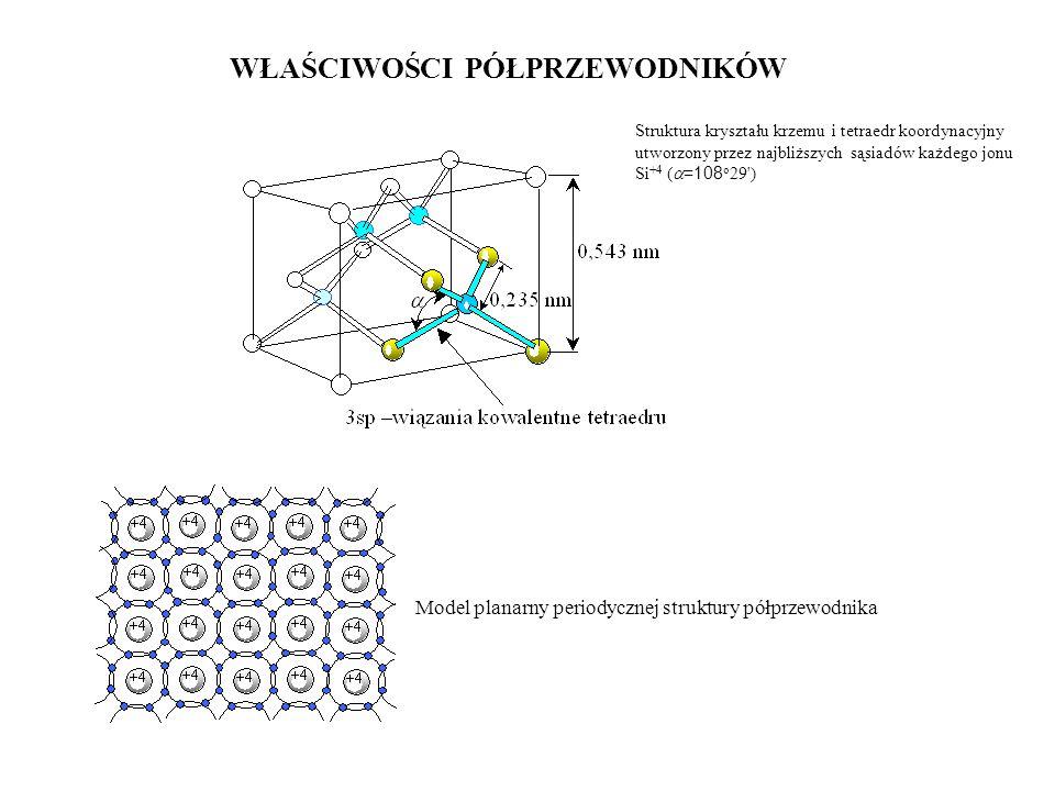 WŁAŚCIWOŚCI PÓŁPRZEWODNIKÓW Struktura kryształu krzemu i tetraedr koordynacyjny utworzony przez najbliższych sąsiadów każdego jonu Si +4 ( =108 o 29')