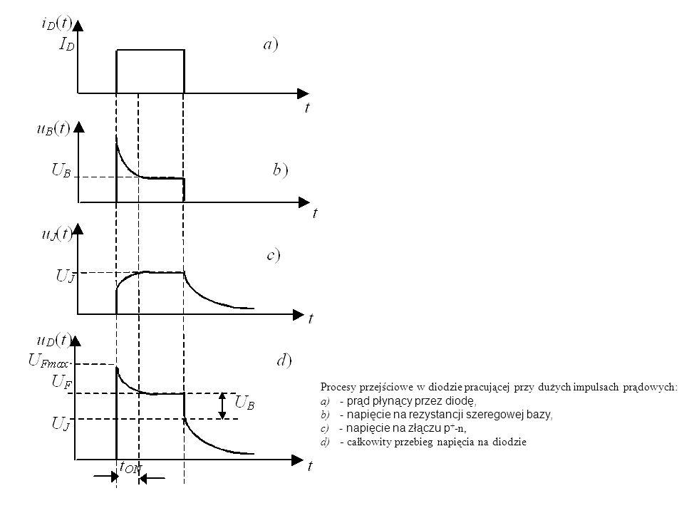 Procesy przejściowe w diodzie pracującej przy dużych impulsach prądowych: a) - prąd płynący przez diodę, b) - napięcie na rezystancji szeregowej bazy,