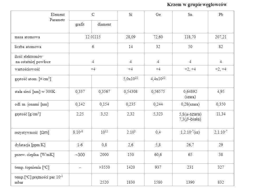 Tablica 1.1. Krzem w grupie węglowców [1,2,3] Element Parametr CSiGeSnPb grafitdiament masa atomowa12.0111528,0972,60118,70207,21 liczba atomowa614325
