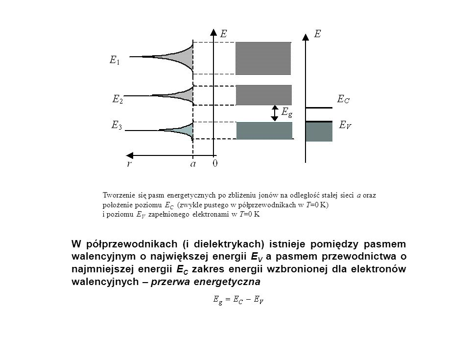 Tworzenie się pasm energetycznych po zbliżeniu jonów na odległość stałej sieci a oraz położenie poziomu E C (zwykle pustego w półprzewodnikach w T=0 K
