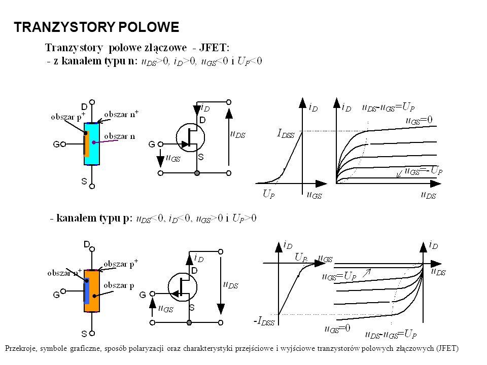 TRANZYSTORY POLOWE Przekroje, symbole graficzne, sposób polaryzacji oraz charakterystyki przejściowe i wyjściowe tranzystorów polowych złączowych (JFE