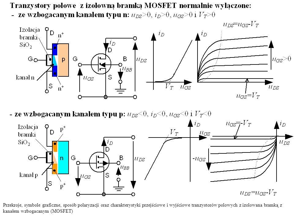 Przekroje, symbole graficzne, sposób polaryzacji oraz charakterystyki przejściowe i wyjściowe tranzystorów polowych z izolowana bramką z kanałem wzbog