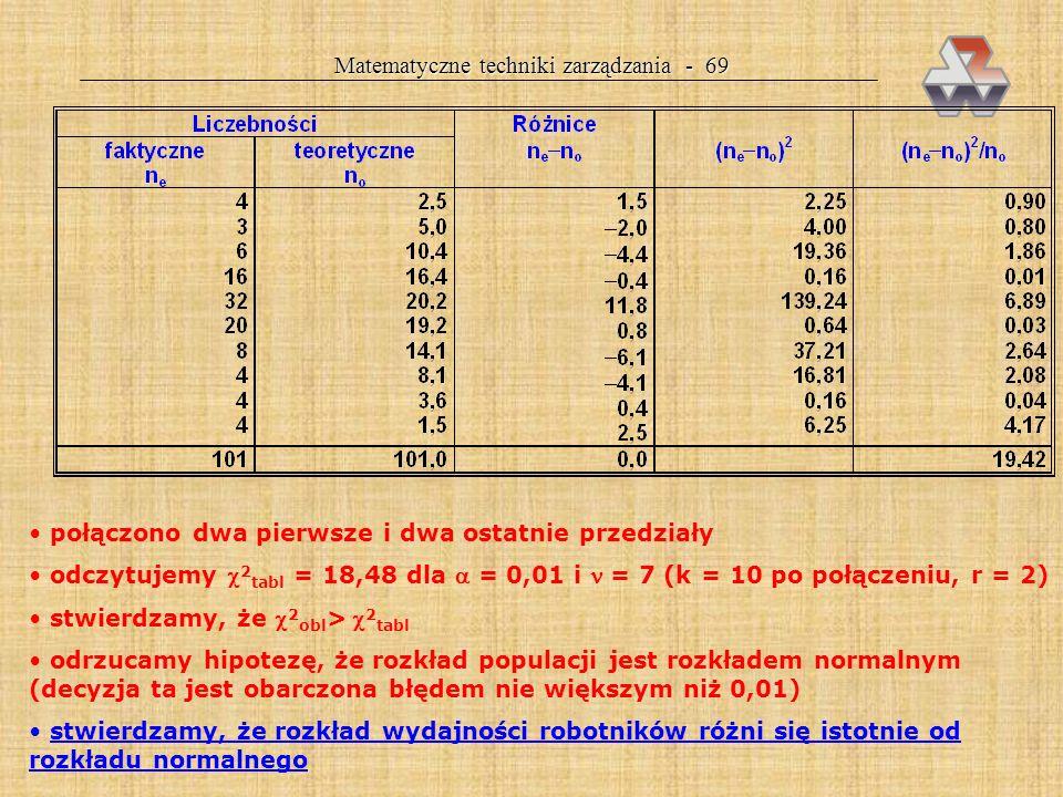 Matematyczne techniki zarządzania - 69 połączono dwa pierwsze i dwa ostatnie przedziały odczytujemy 2 tabl = 18,48 dla = 0,01 i = 7 (k = 10 po połączeniu, r = 2) stwierdzamy, że 2 obl > 2 tabl odrzucamy hipotezę, że rozkład populacji jest rozkładem normalnym (decyzja ta jest obarczona błędem nie większym niż 0,01) stwierdzamy, że rozkład wydajności robotników różni się istotnie od rozkładu normalnego