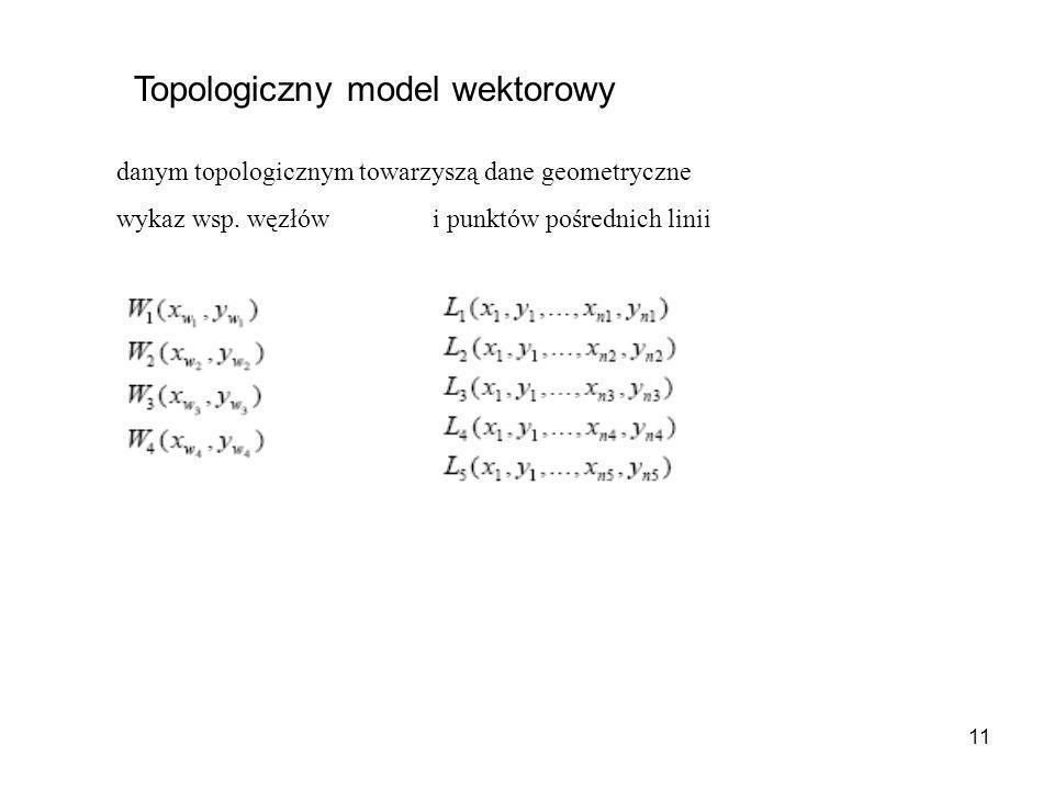 11 Topologiczny model wektorowy danym topologicznym towarzyszą dane geometryczne wykaz wsp. węzłówi punktów pośrednich linii