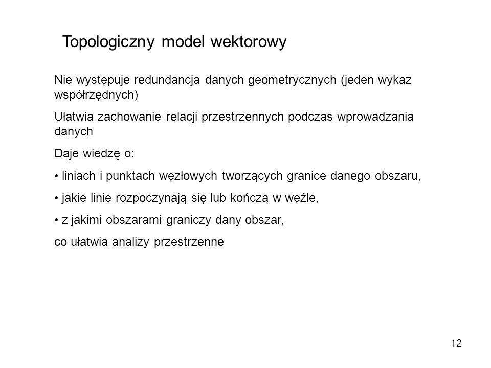12 Topologiczny model wektorowy Nie występuje redundancja danych geometrycznych (jeden wykaz współrzędnych) Ułatwia zachowanie relacji przestrzennych