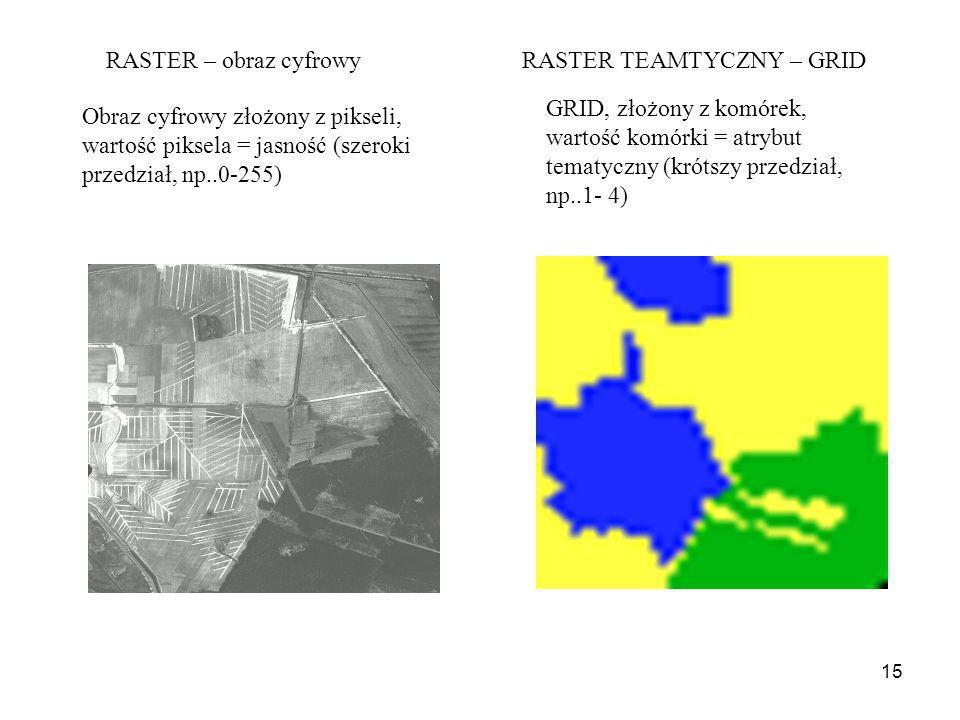 15 Obraz cyfrowy złożony z pikseli, wartość piksela = jasność (szeroki przedział, np..0-255) GRID, złożony z komórek, wartość komórki = atrybut tematy