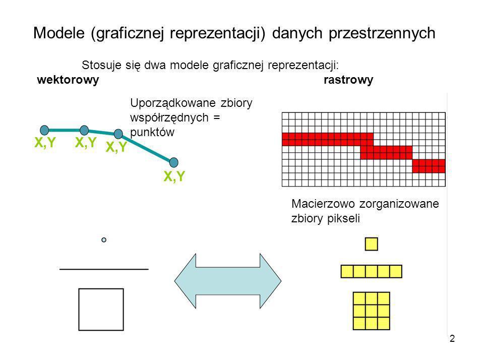 3 Prosty model wektorowy każdy obiekt jest traktowany jako byt samodzielny elementy geometryczne: punkty, linie i powierzchnie położenie i kształt są definiowane przez uporządkowany zbiór współrzędnych A(x 0,y 0 ) B(x 1,y 1,x 2,y 2,…,x n,y n ) C(x 1,y 1,x 2,y 2,…,x n,y n, x 1,y 1 )