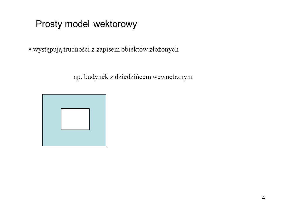 5 Prosty model wektorowy występują trudności z zapisem obiektów złożonych Stosuje się dodatkowe połączenie granicy zewnętrznej z wewnętrzną