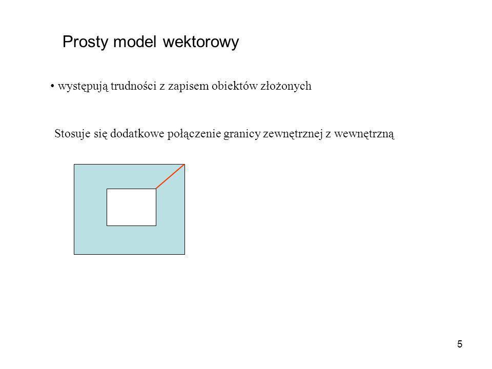 16 Obraz cyfrowy złożony z pikseli, wartość piksela = jasność (szeroki przedział, np..0-255) GRID, złożony z komórek, wartość komórki = atrybut tematyczny (krótszy przedział, np..1- 4) RASTER – obraz cyfrowyRASTER TEAMTYCZNY – GRID Pole zdrenowane Pole nie zdrenowane Las