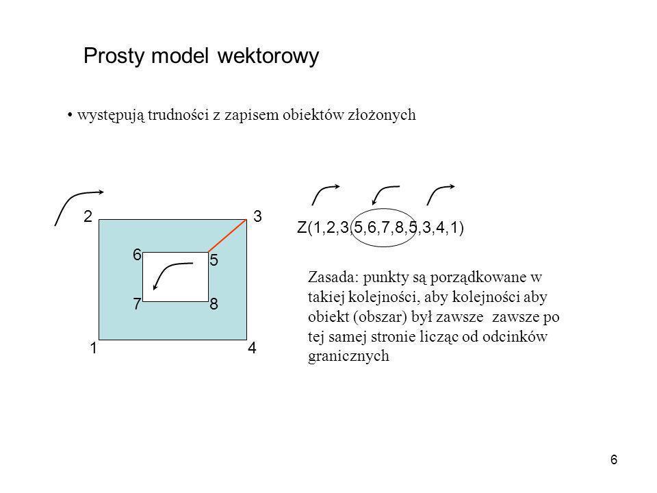 6 Prosty model wektorowy występują trudności z zapisem obiektów złożonych 1 23 4 5 6 78 Z(1,2,3,5,6,7,8,5,3,4,1) Zasada: punkty są porządkowane w taki